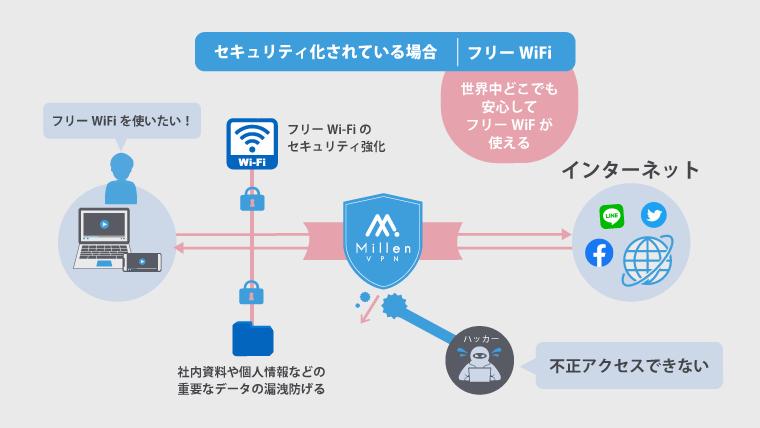 VPN接続によりフリーWiFiを使っている人がセキュリティ化されていることが分かるイラスト
