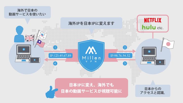 VPNで海外から日本限定のサービス・動画を視聴