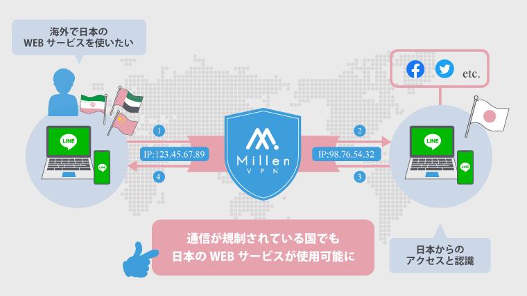 海外から日本のWEBサービス(LINEとか)をVPN接続で使う時の仕組みを解説するイラスト