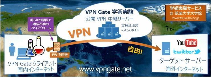 VPN Gate(VPNゲート)