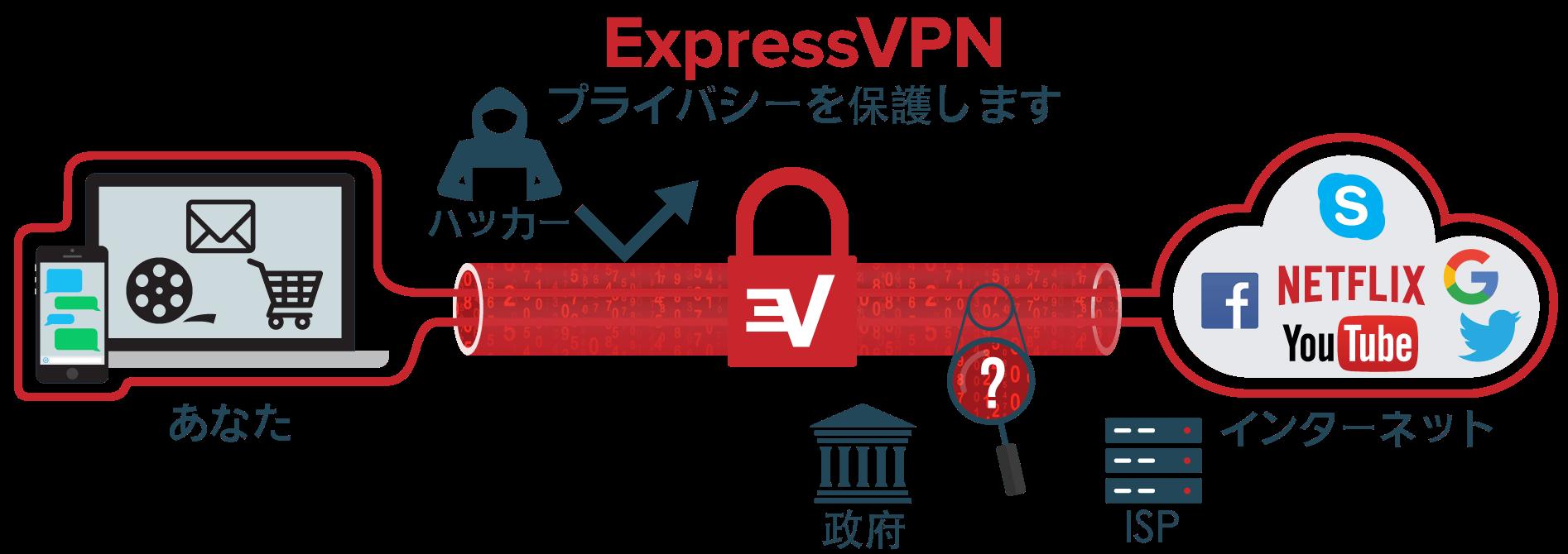VPNとは?VPNの仕組み(ExpressVPN)