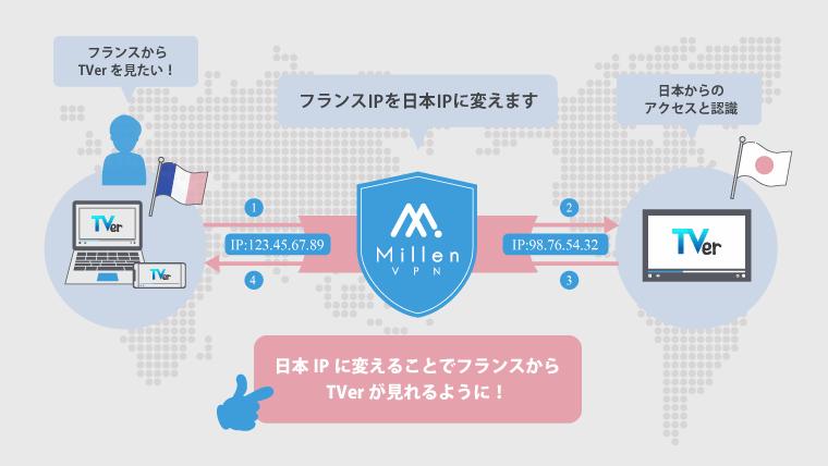 VPNで海外から日本限定のサービス・動画を視聴|フランスからTverをみたい