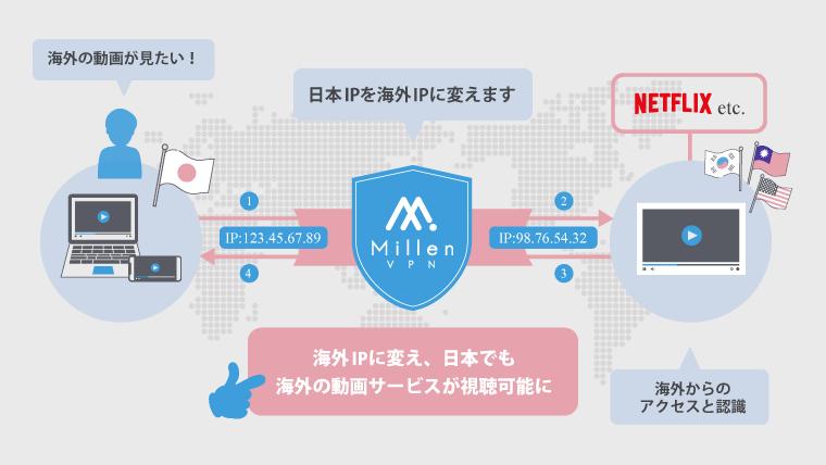 海外の動画サービスを見る時の仕組みを解説するイラスト