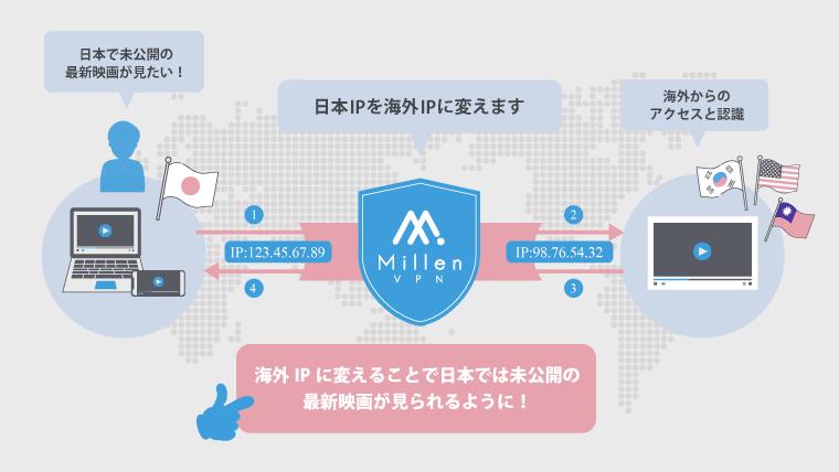 VPNを使って日本で未配信の最新の映画を視聴